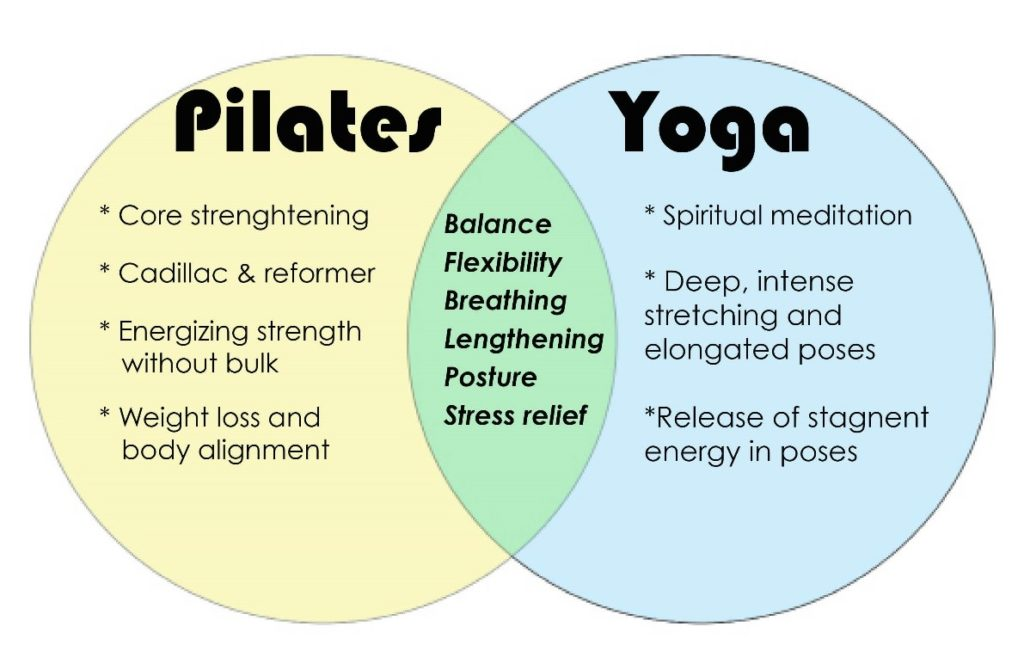 Pilates & Yoga for back pain